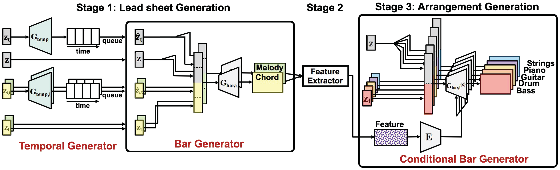 "Model | [""Lead Sheet Generation and Arrangement""]"